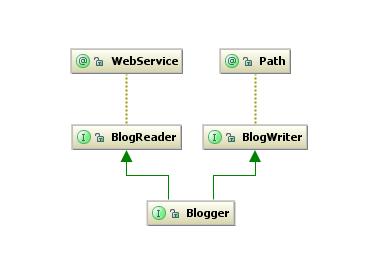 Blogger class hierarchy
